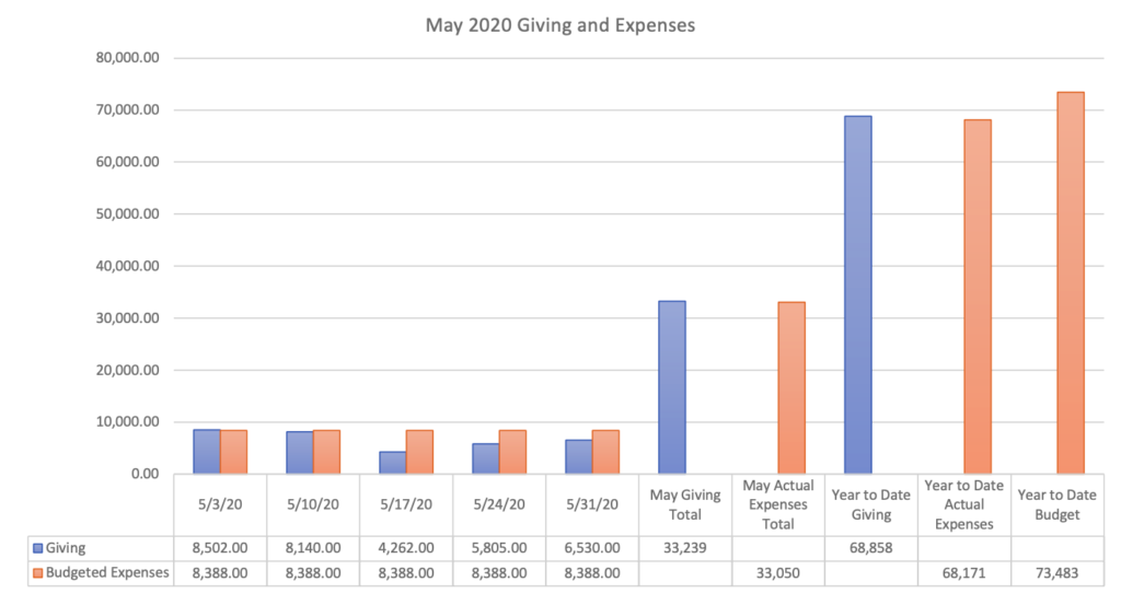 May 2020 Giving