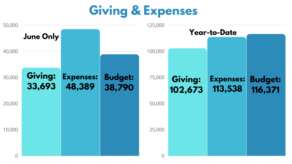 June 2021 Giving & Expenses
